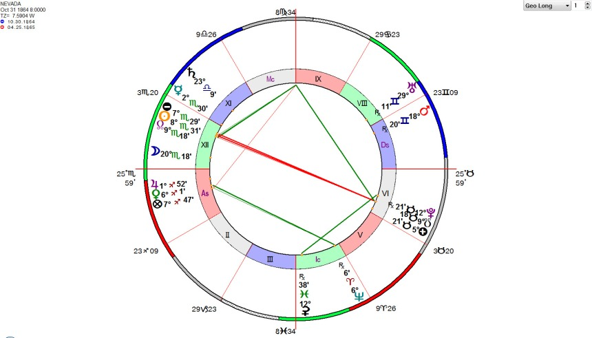 Nevada State Horoscope
