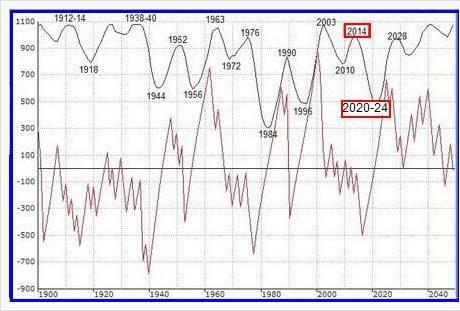 Barbault Cyclical