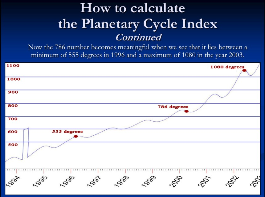 Calculate Index 4
