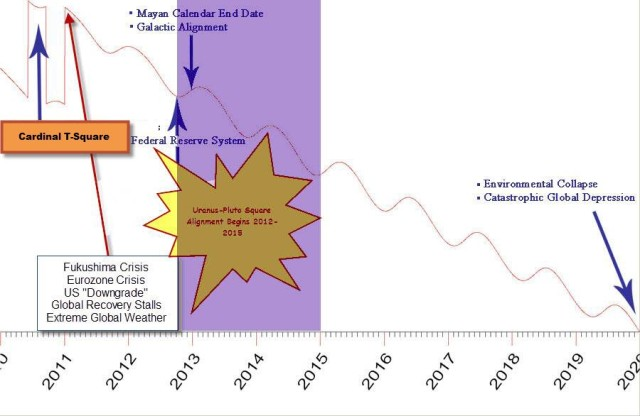 Cyclic Index 2010 - 2010