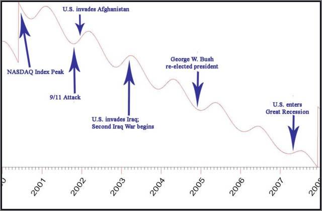 Index 2001 - 2008