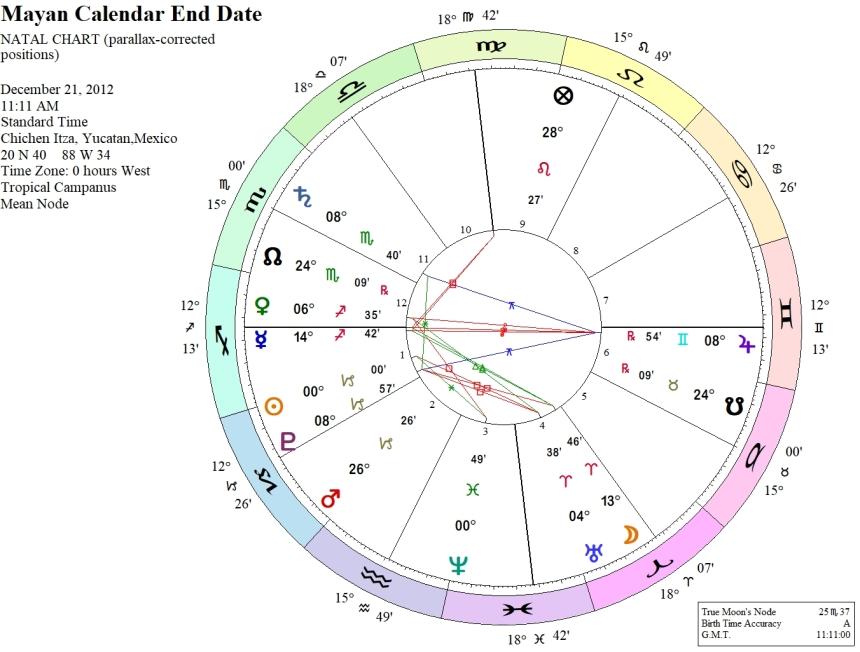 Mayan Calendar End Date
