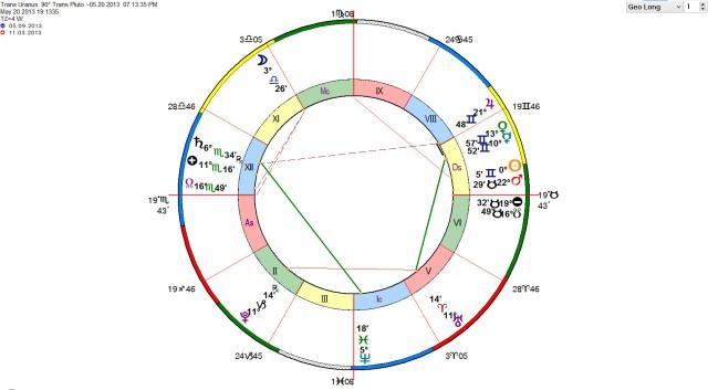 Uranus-Pluto Square 3 of 7