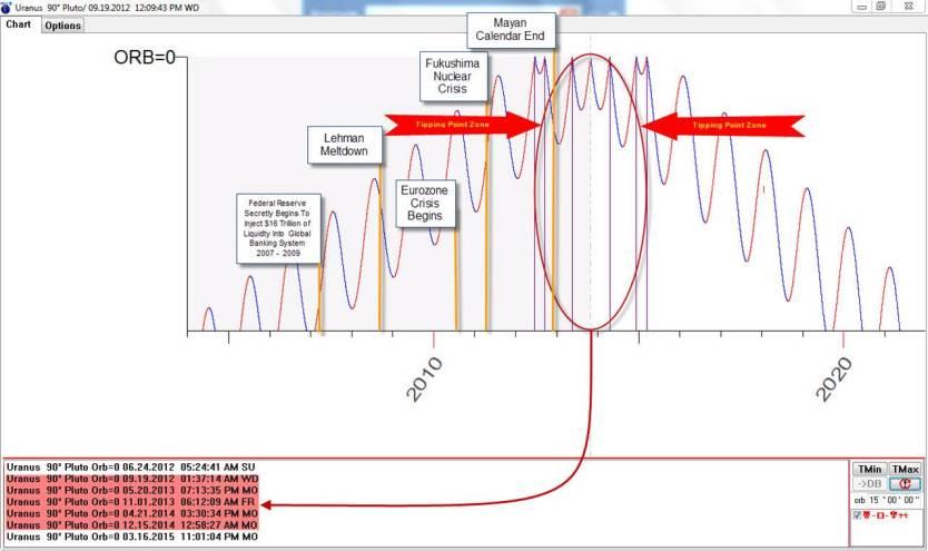 UrPL Graph