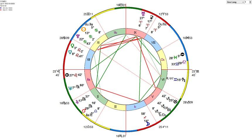 COMEX First Trade Horoscope - WilliamStickevers.com