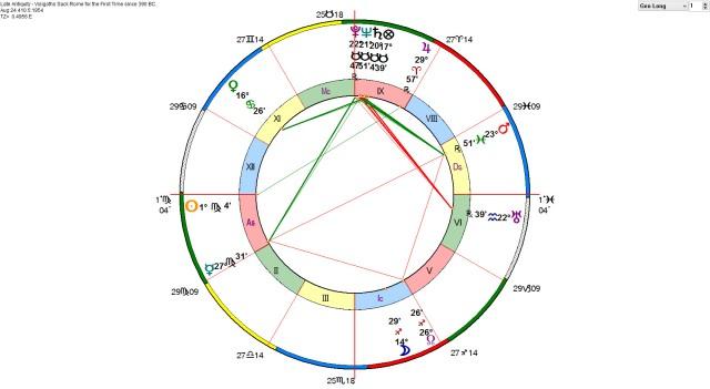 Sack of Rome Horoscope