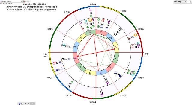 """2014 Aries Ingress Horoscope: Global Revolution Going """"Full Throttle"""