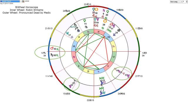 Horoscope-BiWheel_Robin-Williams_Pronounced-Dead-by-Medic_2014-08-11