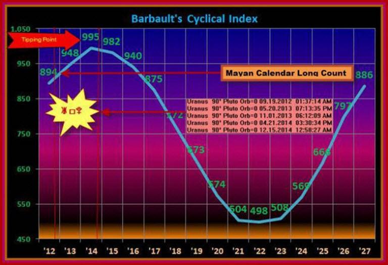 Barbult Index 2011 - 2027