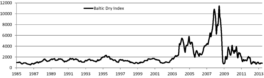 Baltic Dry Index 1985 - 2014