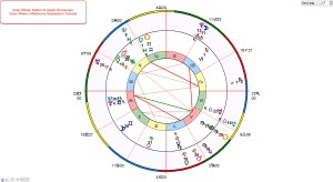 Bi-Wheel Japan Horoscope Inflaitonary Depression Transits
