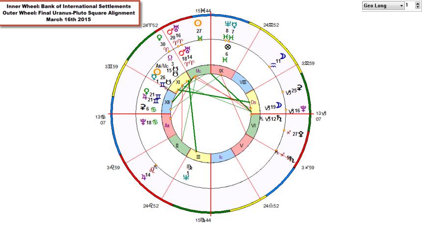 BiWheel BIS and Final Uranus-Pluto Square