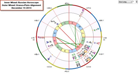 BiWheel Russia with Uranus-Pluto
