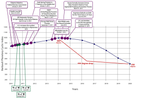 Barbault Planetary Cyclic Index_2010-2020