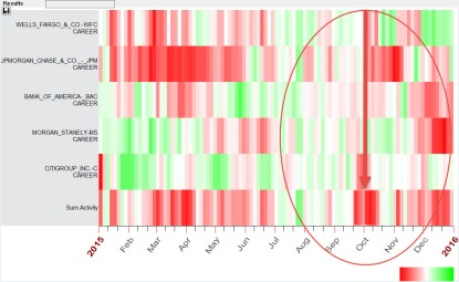 TBTF 5 Major Banks Blackbox Forecast 2015 - 2016