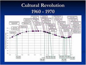screenshot_1960-1970-cultural-revolution