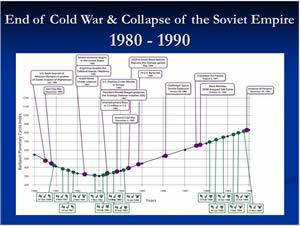 Barbault Planetary Cyclic Index 1980-1990