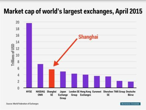 market-cap-worlds-largest-exchanges_2015-04