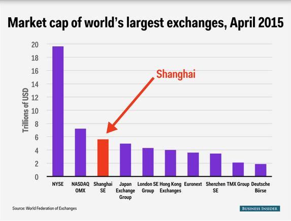 market-cap-worlds-largest-exchanges_2015-04