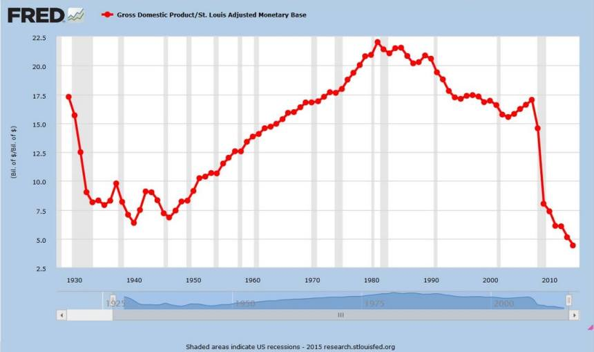 velocity-of-money_GDP1930-2015