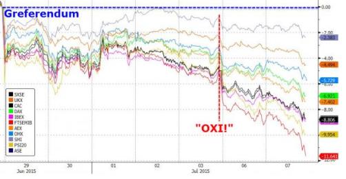 Eurozone Contagion