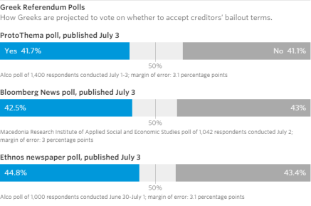 Greek Referendum Polls