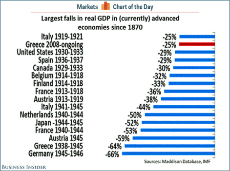 Largest GDP Falls Since 1870