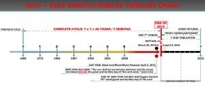2014 - 2016 Shimta Timeline Chart