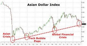Asian Dollar Index