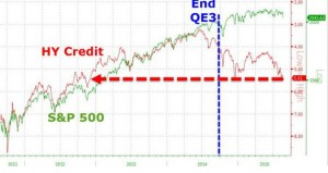 HY Credit And S&P 500 – Zero Hedge