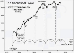 The Sabbatical Cycle