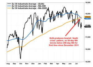 When the 50 day SMA crossed below the 200 day SMA, it is called a death cross