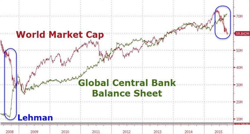 lehman_world-market-cap_global-central-bank-balance-sheet