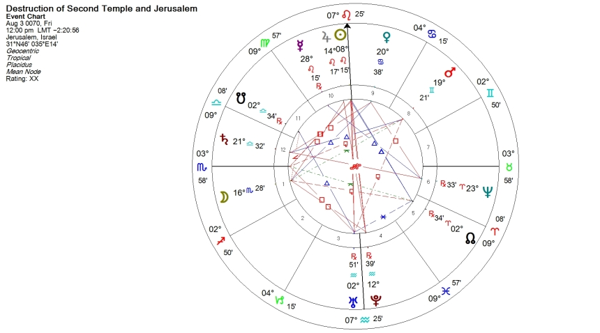 Destruction of the Second Temple Horoscope