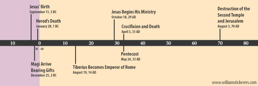 Jesus' Birth Timeline