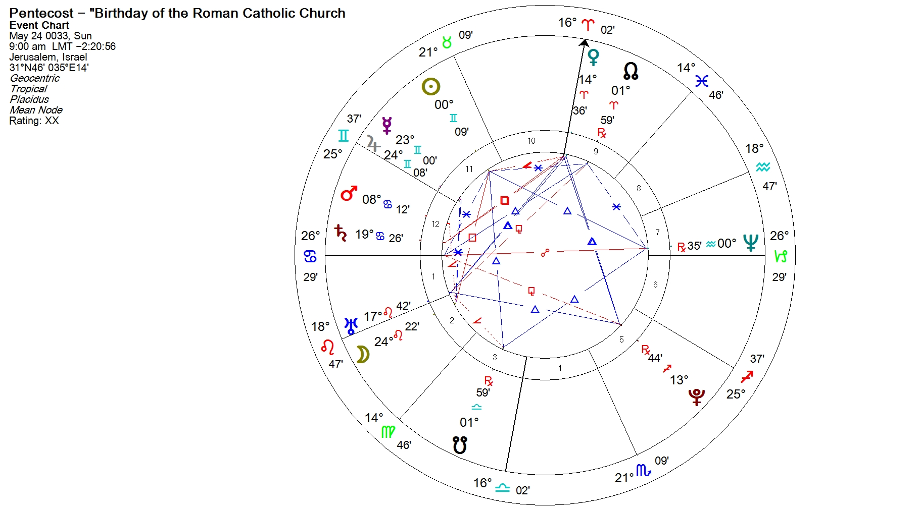 The alleged horoscope of jesus william stickevers pentecost horoscope geenschuldenfo Image collections