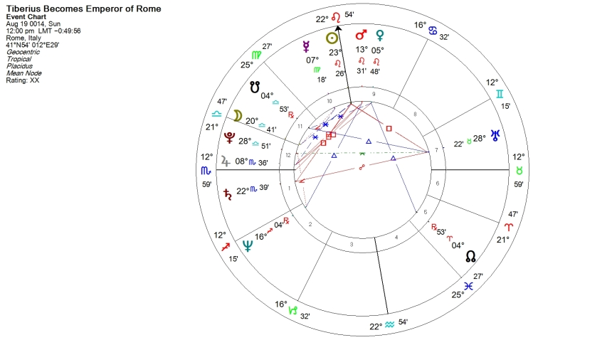 Tiberius Becomes Emperor Horoscope