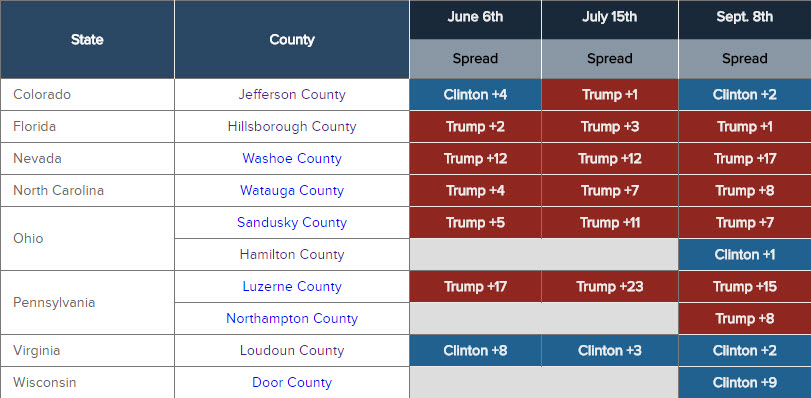 axiom-polls-of-key-battleground-counties-in-key-states-that-will-decide-the-next-president-of-the-united-states