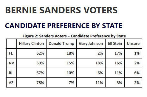 bernie-sanders-voters-candidate-preference-by-state