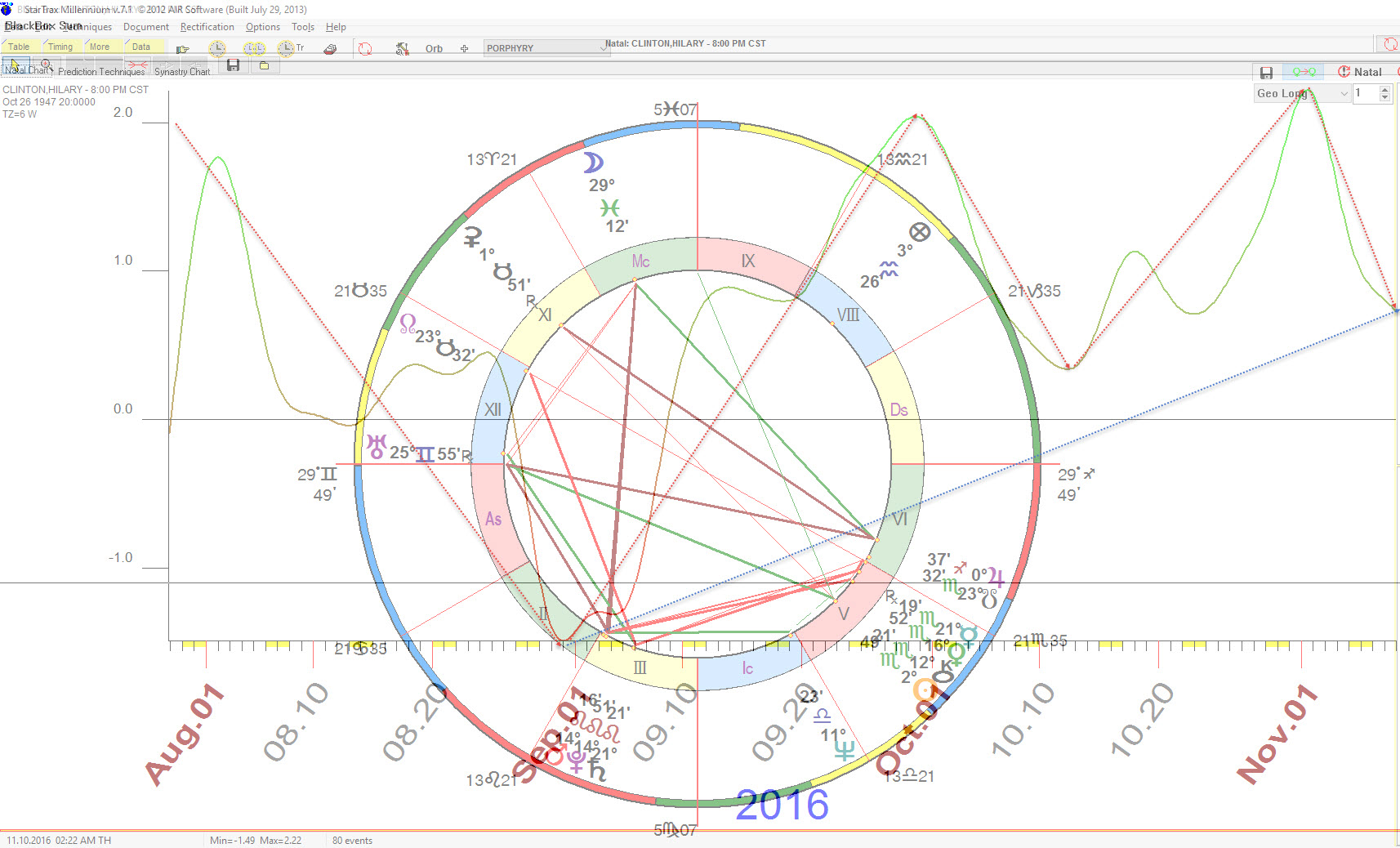Astrology and politics 2016 us presidential general election blackbox career forecast for hillary clinton 800pm birth time copyright william nvjuhfo Choice Image