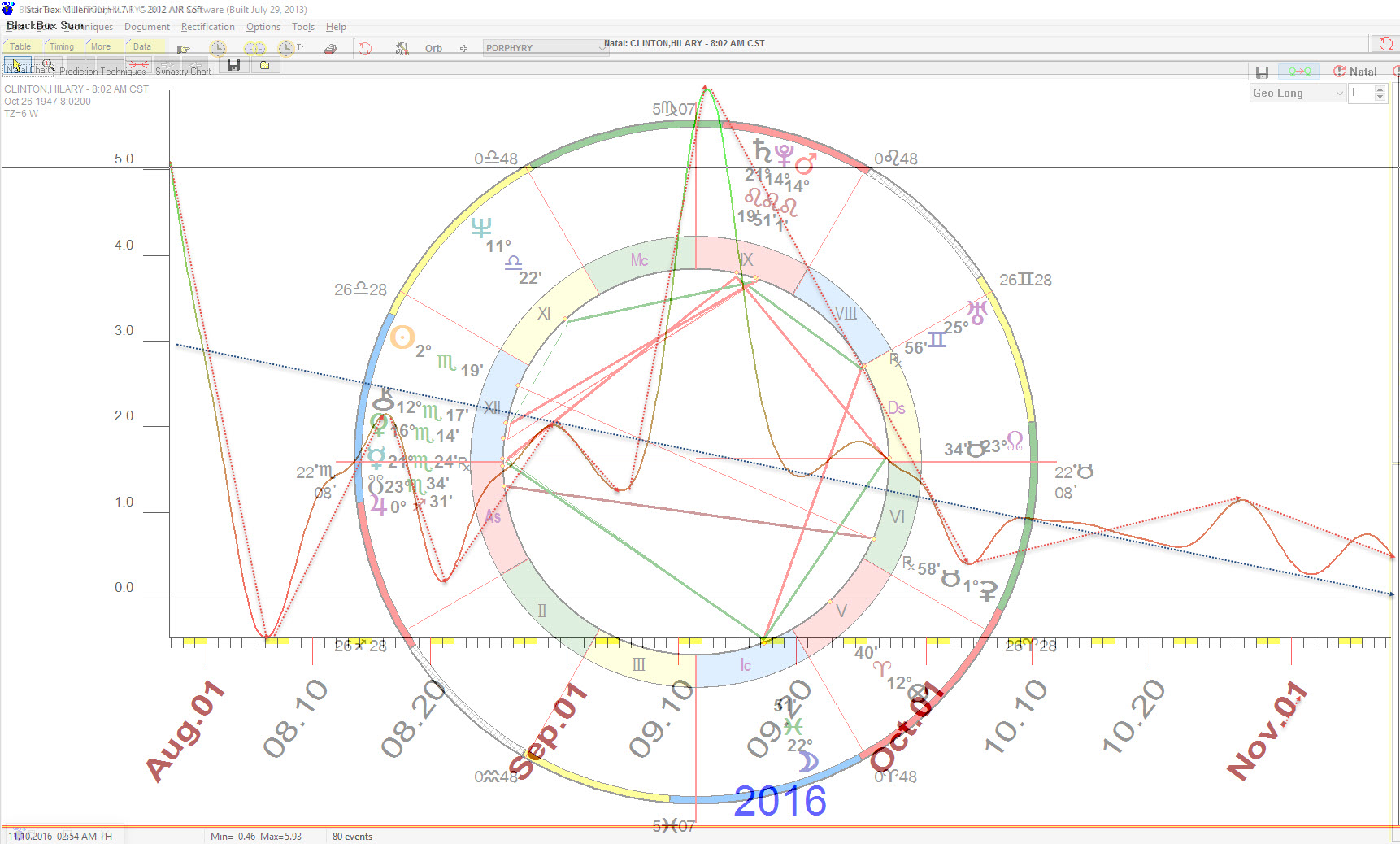 Astrology and politics 2016 us presidential general election blackbox career forecast for hillary clinton 802am birth time copyright william nvjuhfo Choice Image