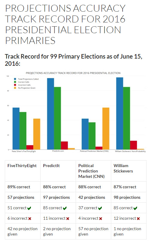 projections-accuracy-track-record-for-2016-primaries