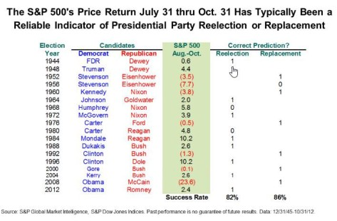 the-sp-500s-price-return-from-jul-31-thru-oct-31-for-reelection-or-replacement