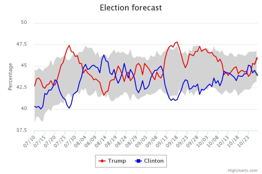 usc-dornsife-la-times-presidential-election-poll