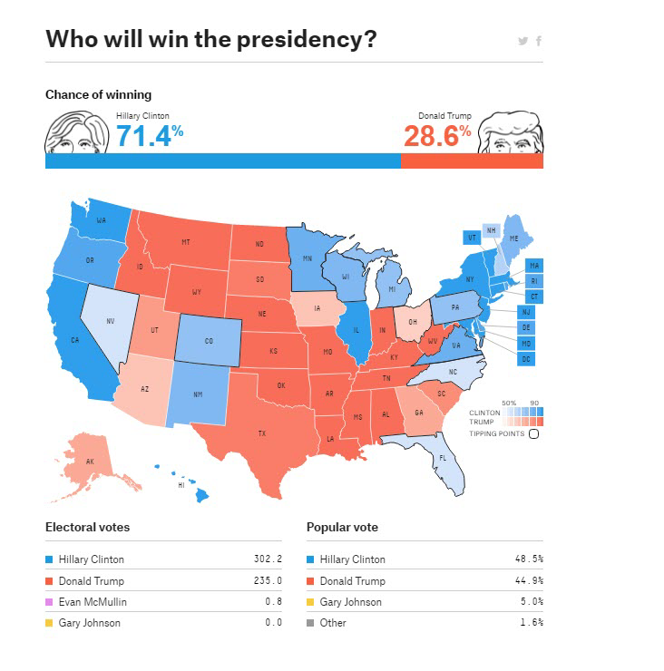 Final Projections for the 2016 U.S. Presidential Election from FiveThirtyEight's Nate Silver
