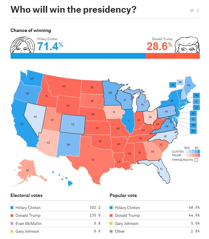 Five Thirty Eight Nate Silver Projection Map for the 2016 U.S. Presidential General Election