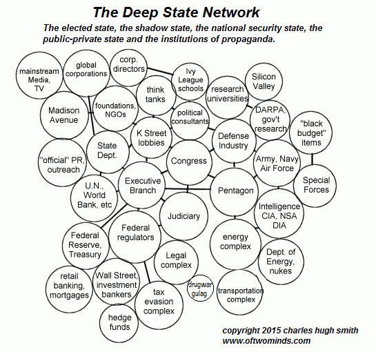 the-deep-state-network