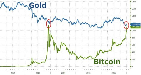 gold-reachs-parity-with-gold