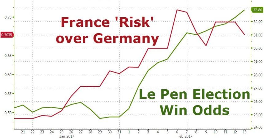 le-pen-election-odds