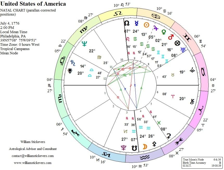 United States of America Horoscope